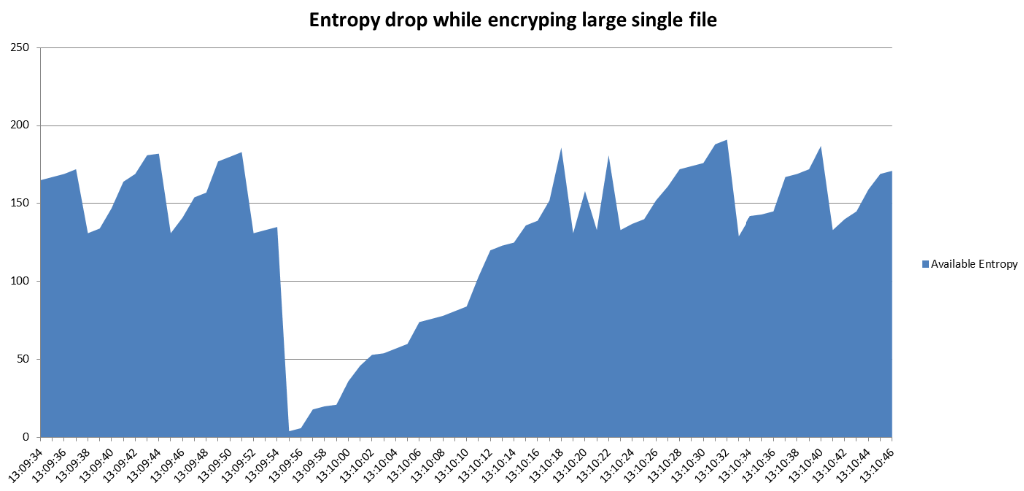 Entropy graph of recovery without TrueRNG