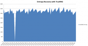 Instant entropy recovery with TrueRNG + rng-tools on Linux.  Entropy pool was artificially emptied to show recovery rate, Normal tasks such as SSH/Encryption didn't create enough visible notice to graph.