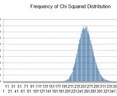 Understanding Dieharder, Chi-Square, FIPS-140-2 Results