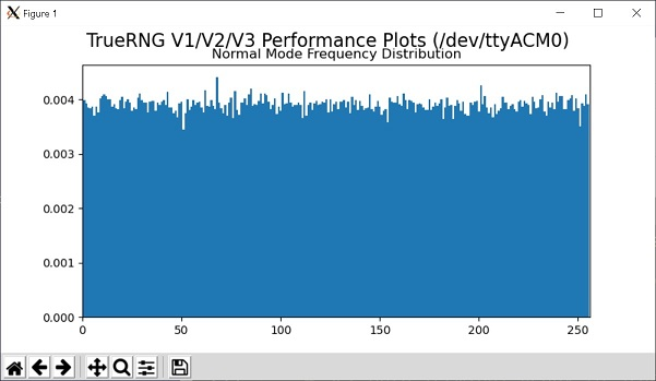 TrueRNGv3_Graph